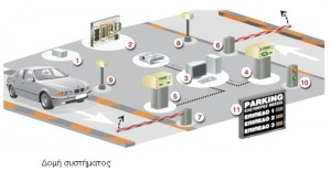 Software For Parking Management System Example