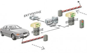 Parking Management System Example